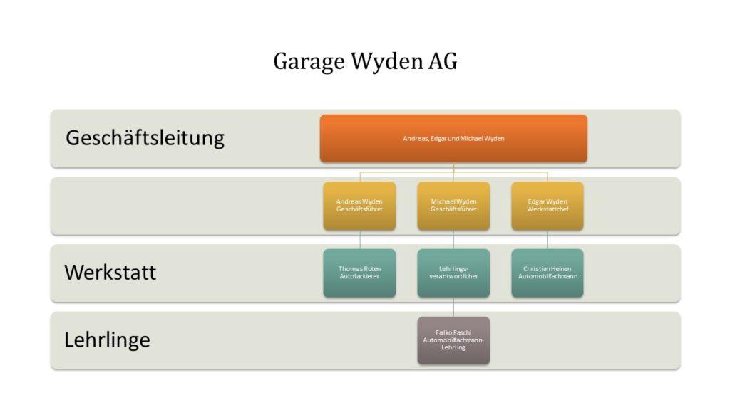 Unternehmungsstruktur der Garage Wyden AG, Organigramm